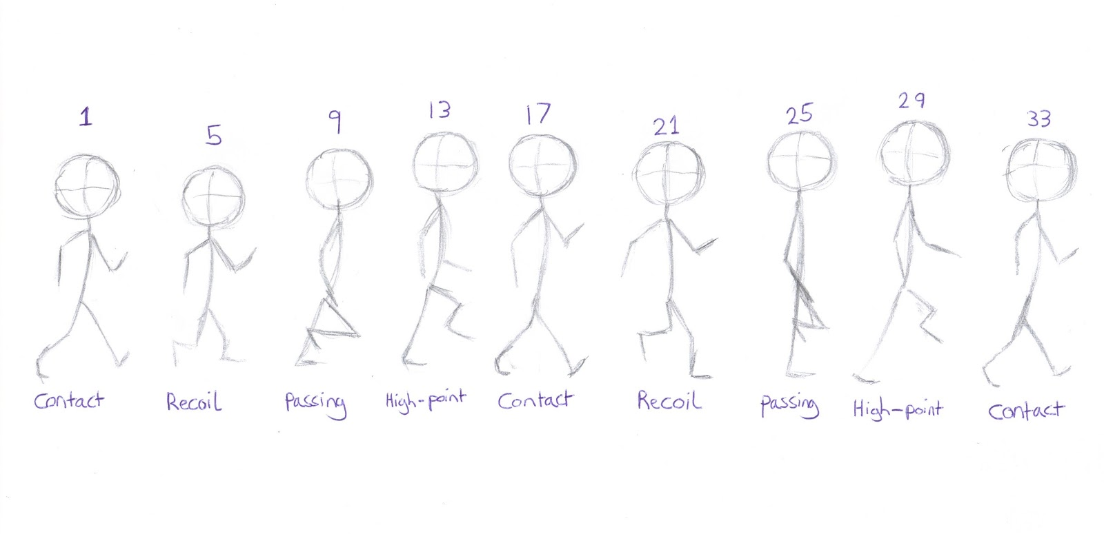 Mark Howlings - Character Design and Animation: Walk Cycle Practise