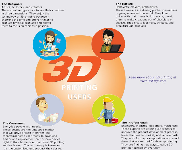 The four categories of users of 3D printing technology