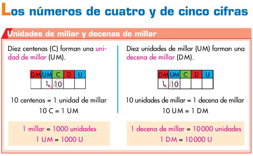 http://www.primerodecarlos.com/TERCERO_PRIMARIA/septiembre/unidad1/mates/aprende_numeros_4_5_cifras/visor.swf
