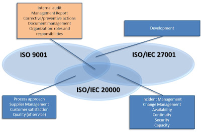 Overlapping ISO 9001, 27001 and 20000