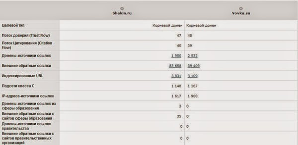 Сравнение сайтов Маджестик Сео
