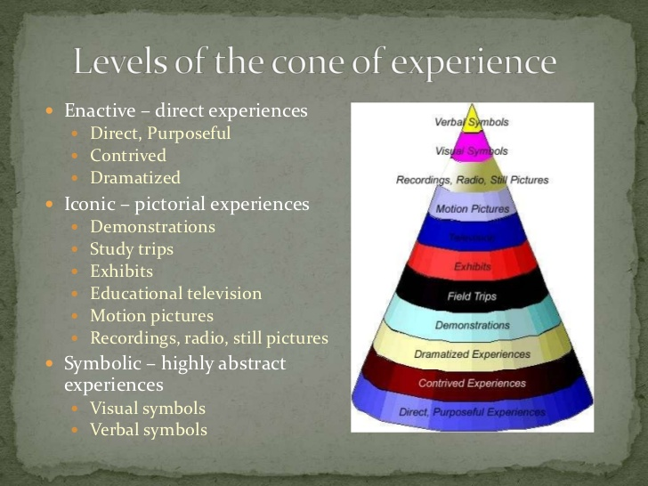dales cone of experience Leader program intern program educator resources alabama cos module correlations forms for leaders classroom resources register for workshops more edgar dale's cone of experience edgardaleconeofexperience accessibility | disclaimer | uab web pages policy | contact us | © copyright.