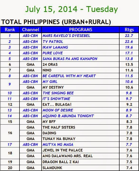 July 15, 2014 Kantar Media Nationwide Ratings