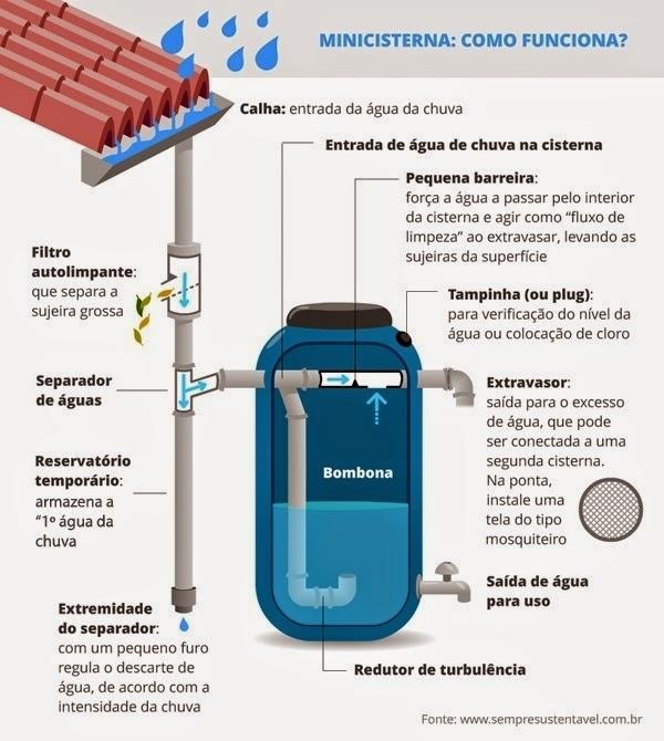 Sustentabilidade re so e aproveitamento de gua de chuva for Tambores para agua