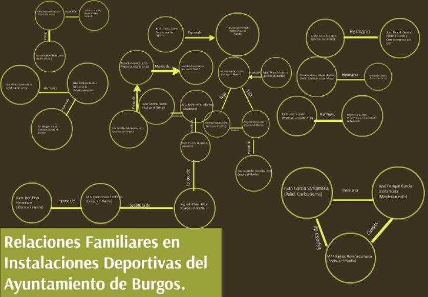 Relaciones familiares en instalaciones deportivas del ayunt. de Burgos