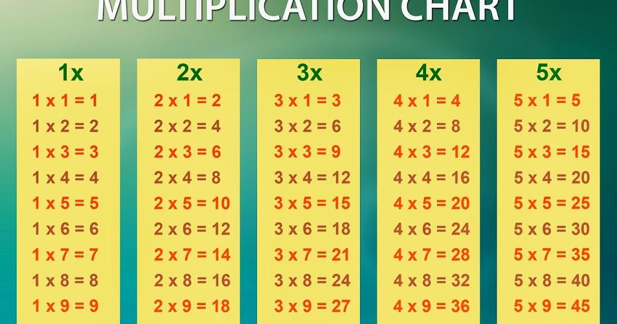 MULTIPLICATION CHART - MULTIPLICATION CHARTS