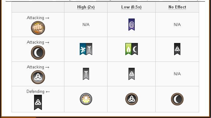 Tổng hợp về Damage và Attack các skill của các loại Pure Dragon trong game Dragon City 18