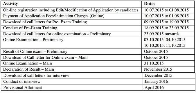 IBPS Common Recruitment  Process for Recruitment of PROBATIONARY OFFICERS/ MANAGEMENT TRAINEE  (CWE PO/MT-V)