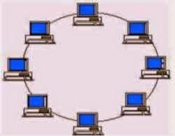 jenis topologi jaringan komputer
