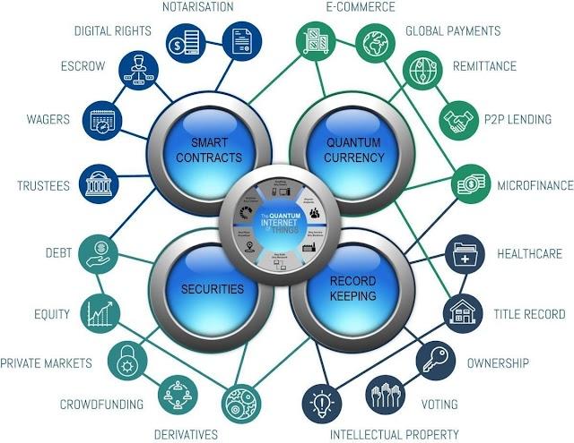 The Quantum of #IoT