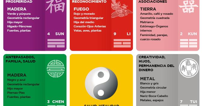El secreto llego a mi vida mapa bagua de feng shui - Que es feng shui ...