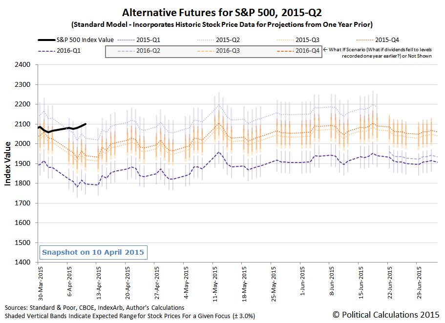 S&P 500 Alternative Futures - 2015-Q2 - Standard Model - Snapshot on 10 April 2015