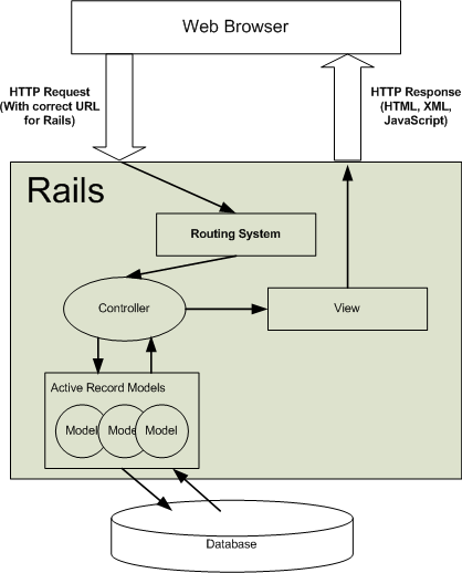 Leonid leo pekker rails understanding models views and controllers here is how i understand how rails work high level and i was able to find this great diagram ccuart Choice Image