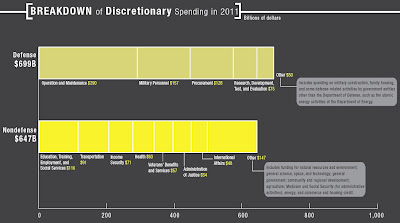 Click the image & examine detailed Discretionary Spending in 2011