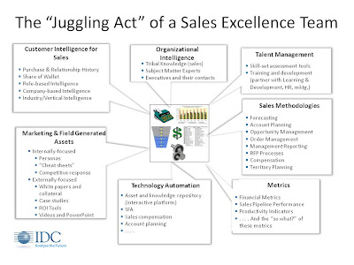 SO+Juggling+Act+2 A Vision For Your Sales Excellence Team