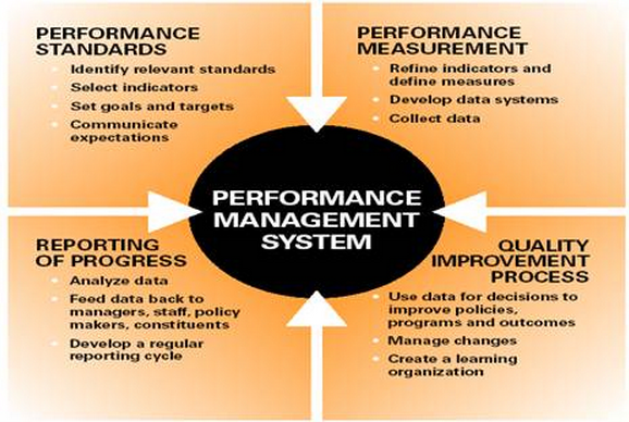 Performance management research papers