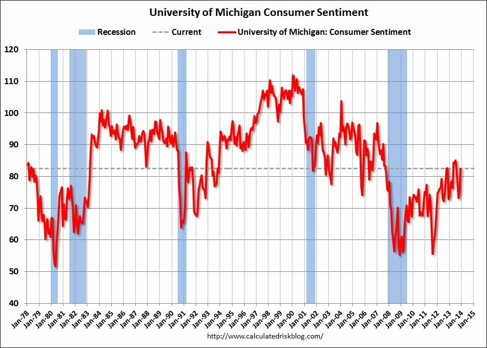 Preliminary December Consumer Sentiment increased to 82.5