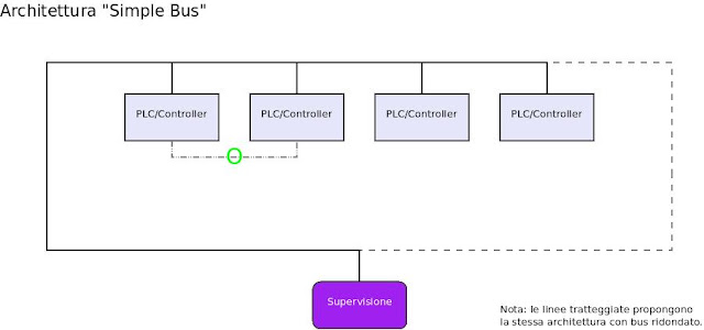 Diagramma a blocchi illustrativo del Simple Bus