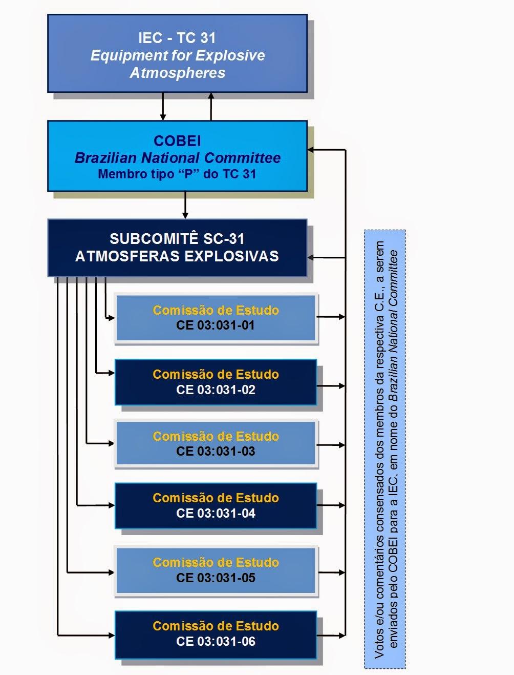 Interfaces entre o Subcomitê SC-31 do Cobei e suas Comissões de Estudo e o Comitê Técnico IEC TC-31