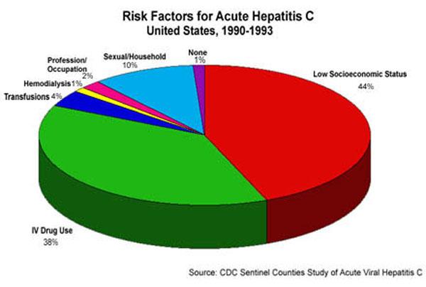 Apa Itu Hepatitis c