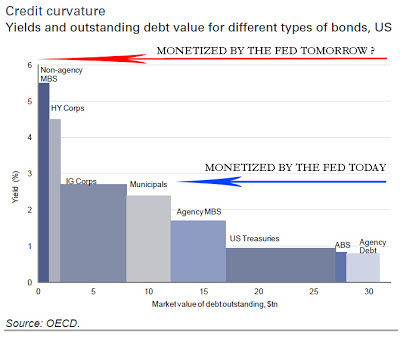 Fed Must Buy Riskier Debt With Moral Hazards - chart