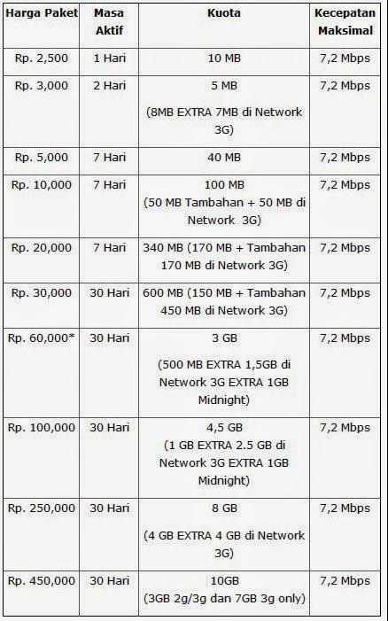 Daftar Harga Paket Internet Simpati Terbaru