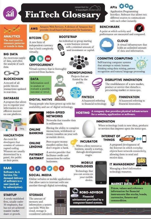 Fintech glossary