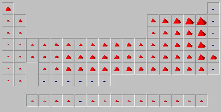 Qumica general tendencias peridicas est ntimamente relacionada con la energa de ionizacin y con la afinidad electrnica urtaz Gallery