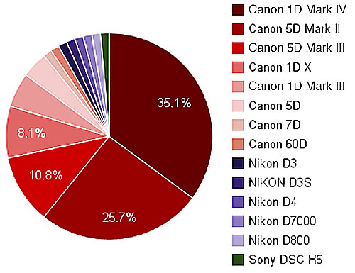 exif data camera category