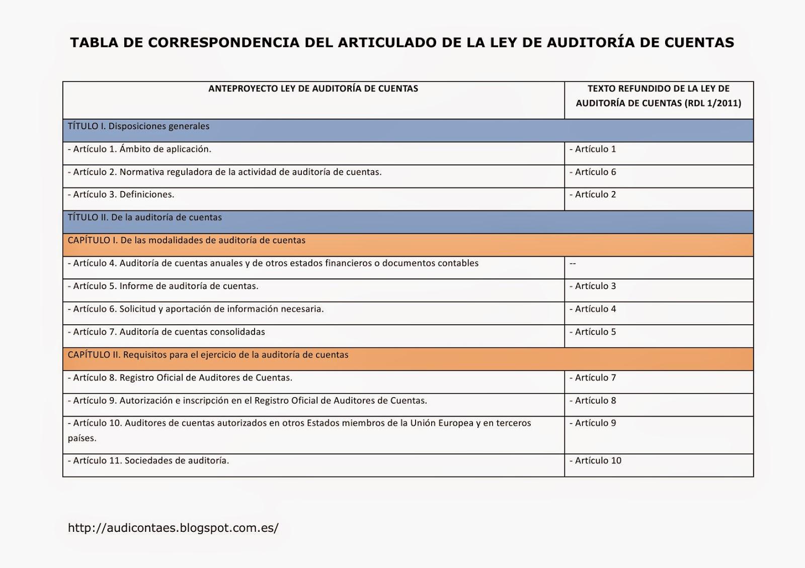 TABLA DE CORRESPONDENCIA ARTICULADO nueva LEY AUDITORÍA DE CUENTAS.