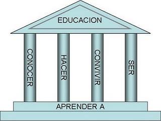 Pilares de la Educación