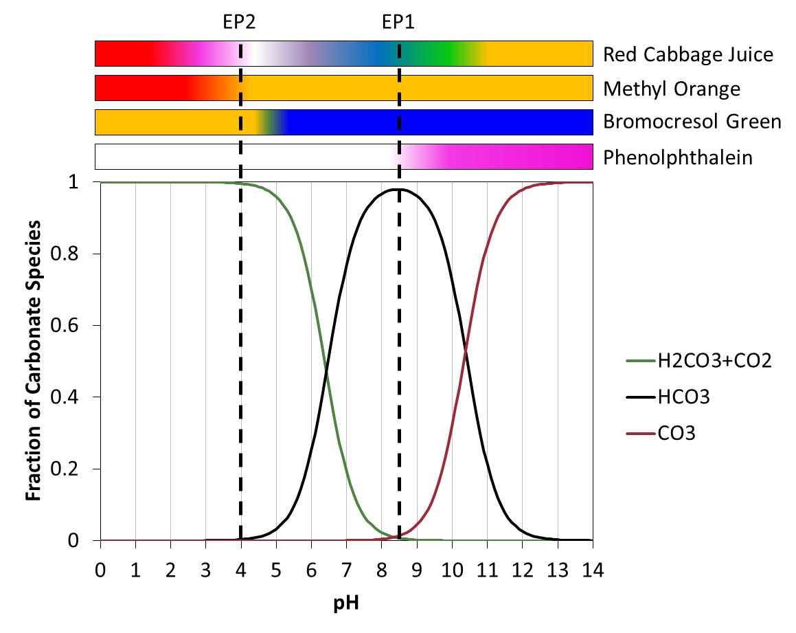 The homestead laboratory wood ash leavening chemistry ash water carbonate speciation and ph indicators nvjuhfo Images