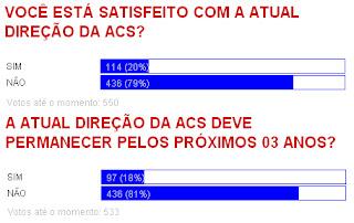 DIREÇÃO DA ACS TEM REJEIÇÃO DE 80%