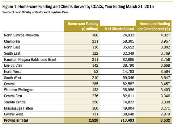 Per-capita home care funding in Ontario