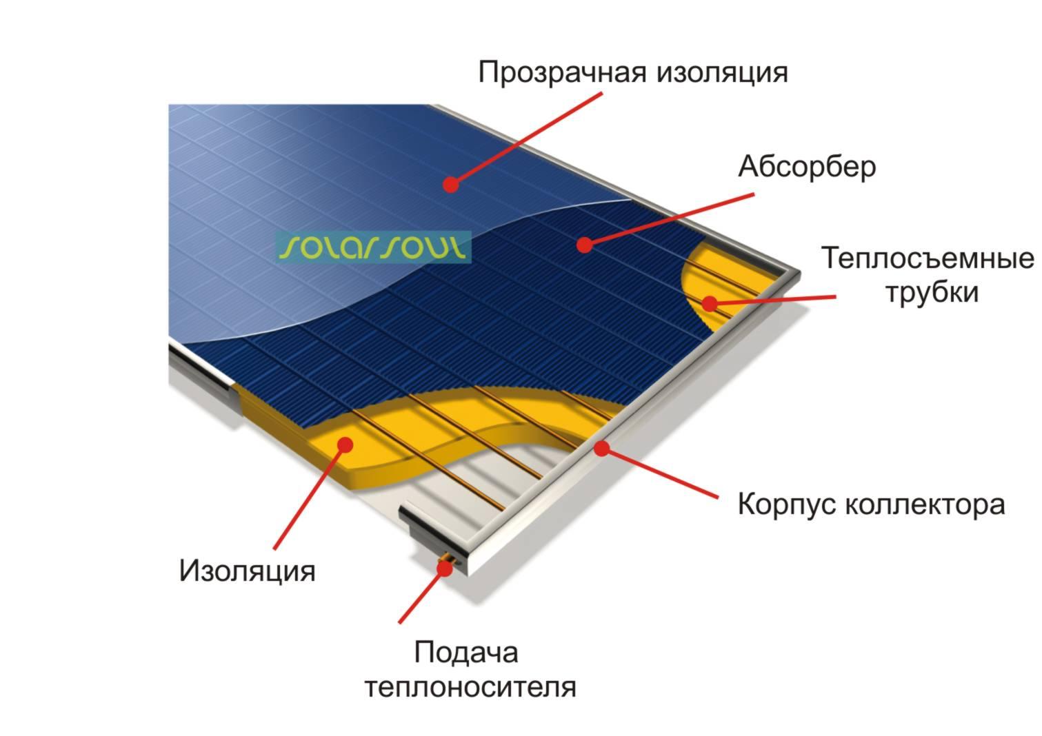 Селективный солнечный коллектор своими руками
