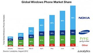 Windows Phone Market Share