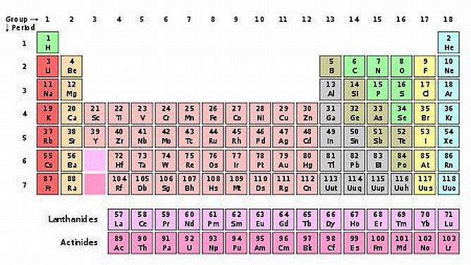 Un mundo quimico tabla periodica y sus elementos un elemento qumico es un tipo de materia hecha por tomosde la misma clase en su forma ms simple tiene un nmero determinado de protones en su ncleo urtaz Image collections