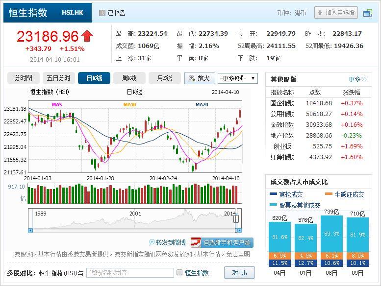 中国株コバンザメ投資 香港ハンセン指数20140410