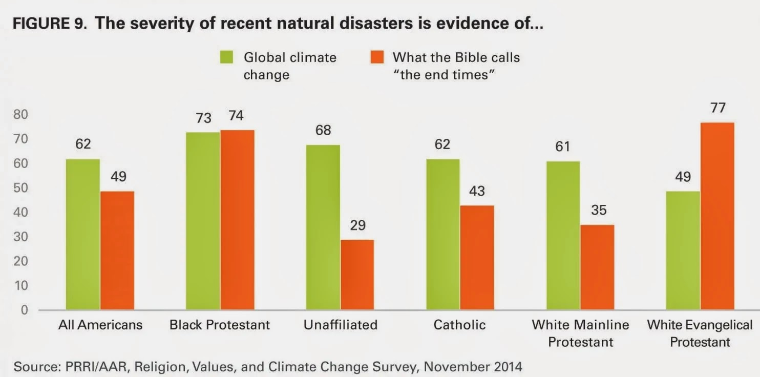 """The severity of recent natural disasters is evidence of"" Click to enlarge."