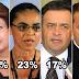 Datafolha aponta que Dilma iria para segundo turno com Marina Silva