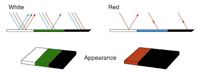 Colour of Surface on Which Light Falls