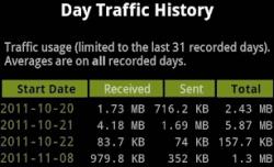 трафик за день