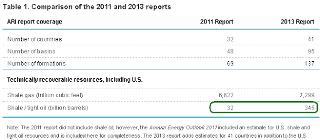 EIA increases technically recoverable global shale oil estimate by ten times from 2011 estimate to 3