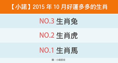 【小諾】2015年10月好運多多的生肖