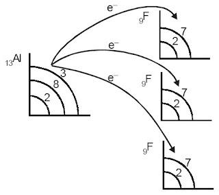 Perpindahan elektron dari Al ke F