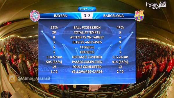 إحصائيات مباراة بايرن ميونخ 3-2  برشلونة