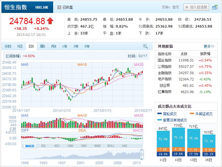 中国株コバンザメ投資 香港ハンセン指数20150217