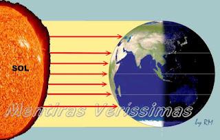 A parte do planeta voltada para o Sol é iluminada, a outra parte, oposta ao sol não é iluminada