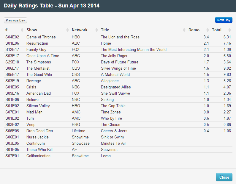 Final Adjusted TV Ratings for Sunday 13th April 2014