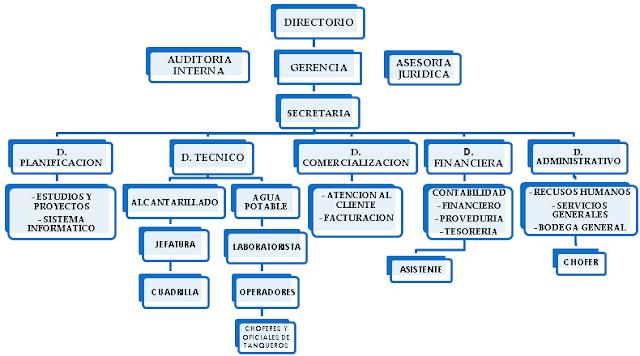 estructura de una planta industrial: